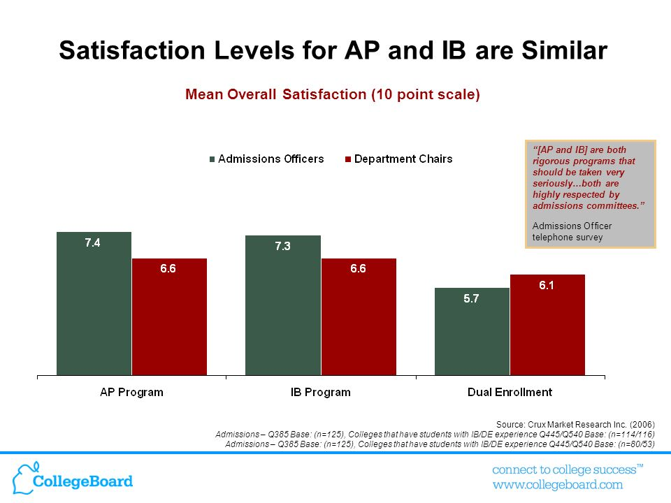Mean Overall Satisfaction (10 point scale) Satisfaction Levels for AP and IB are Similar Source: Crux Market Research Inc. (2006) Admissions – Q385 Ba