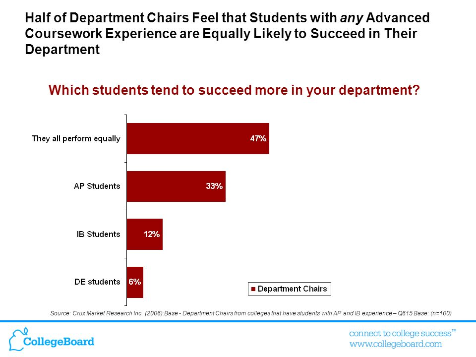 Half of Department Chairs Feel that Students with any Advanced Coursework Experience are Equally Likely to Succeed in Their Department Which students