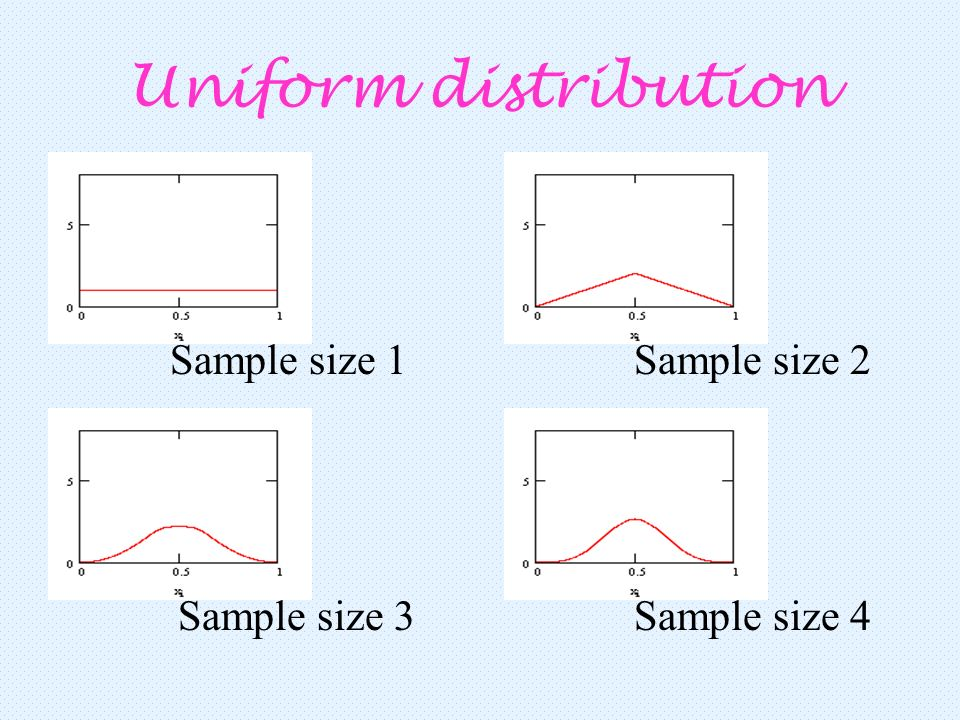 Uniform distribution Sample size 1Sample size 2 Sample size 3Sample size 4