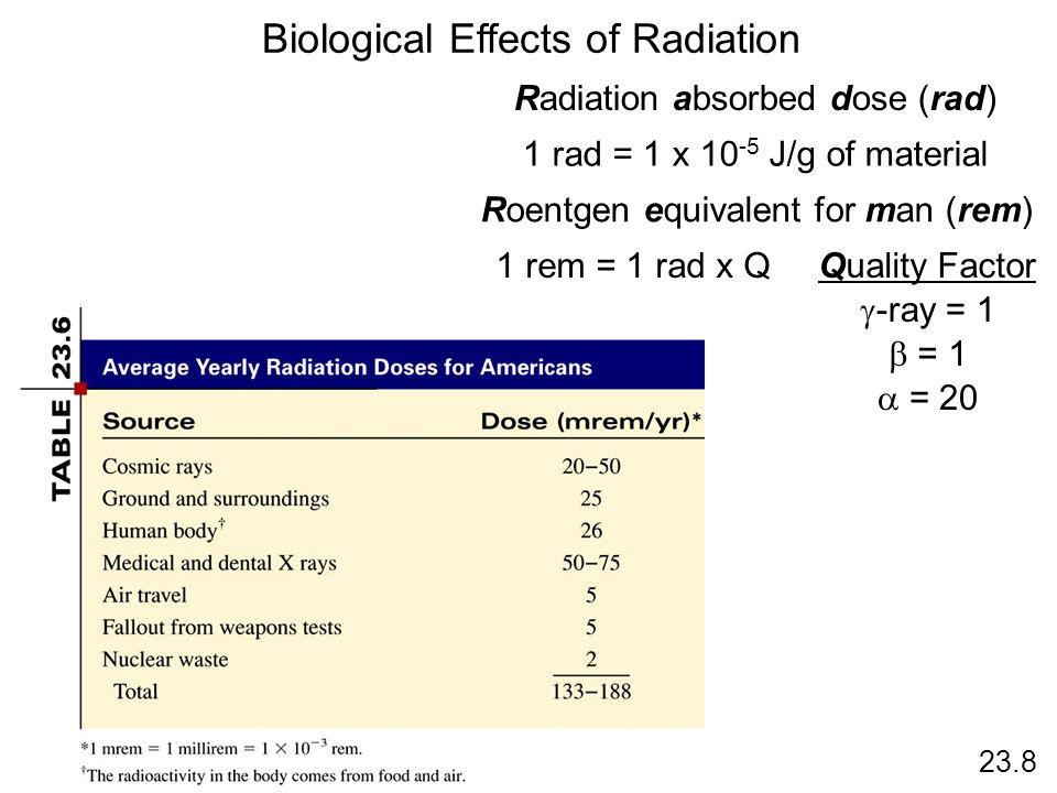 23.8 Biological Effects of Radiation Radiation absorbed dose (rad) 1 rad = 1 x 10 -5 J/g of material Roentgen equivalent for man (rem) 1 rem = 1 rad x