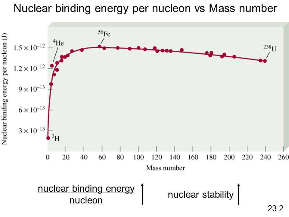 Nuclear binding energy per nucleon vs Mass number nuclear binding energy nucleon nuclear stability 23.2