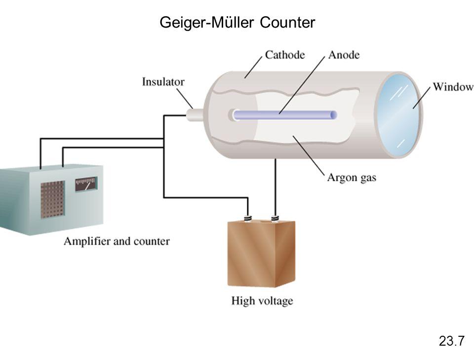 Geiger-Müller Counter 23.7