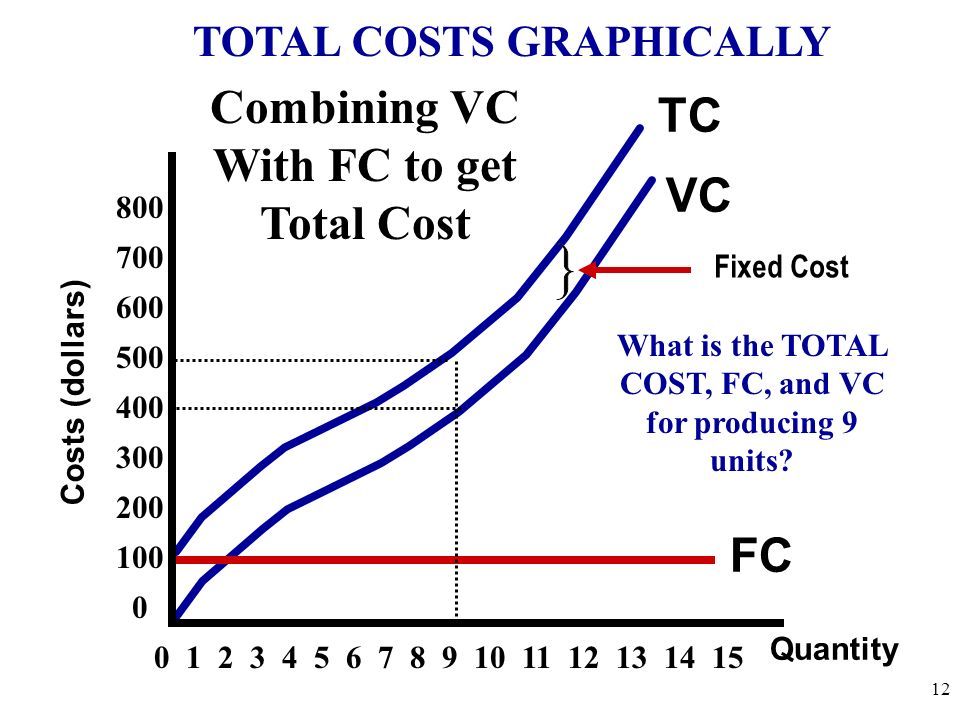 Total Cost: Sum of Fixed and Variable Costs Average Total Cost = Total Costs Quantity Marginal Cost: Marginal Cost = Change in Total Costs Change in Q