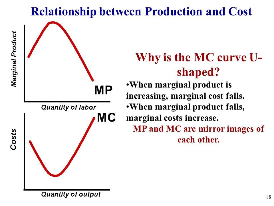 Why is the MC curve U-shaped? Quantity Costs (dollars) MC 12 11 10 9 8 7 6 5 4 3 2 1 0 1 2 3 4 5 6 7 8 9 10 11 12 13 14 15 17