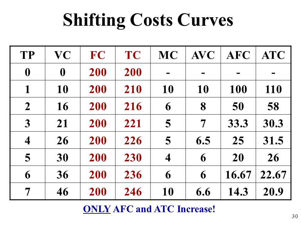 Shifting Costs Curves TPVCFCTCMCAVCAFCATC 00200 ---- 11020021010 100110 216200216685058 3212002215733.330.3 42620022656.52531.5 530200230462026 636200