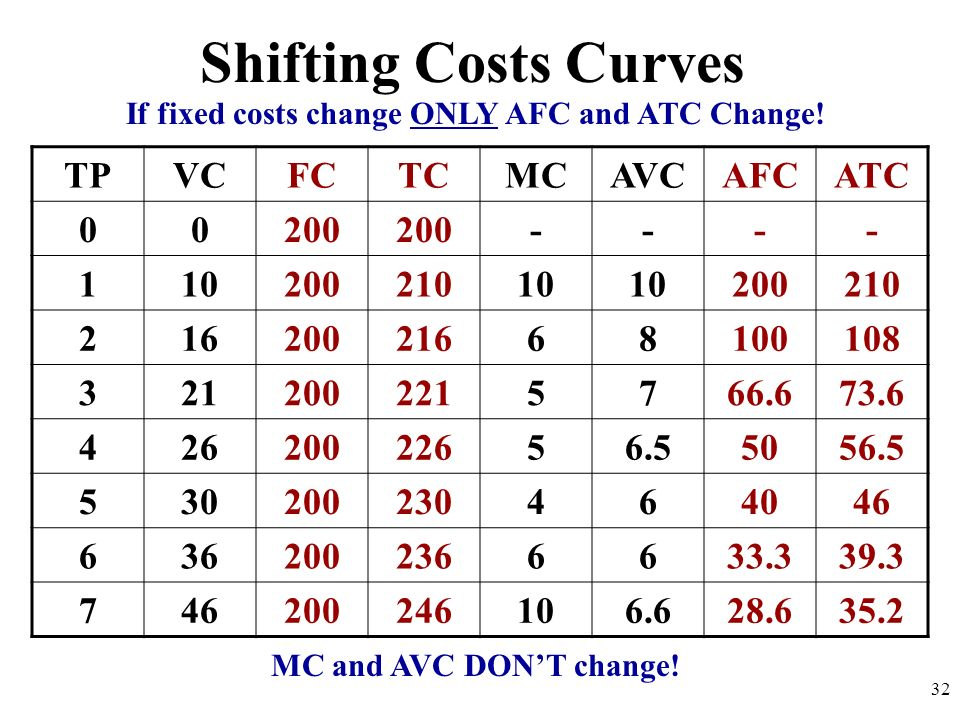Shifting Costs Curves TPVCFCTCMCAVCAFCATC 00200 ---- 11020021010 200110 2162002166810058 3212002215766.630.3 42620022656.55031.5 530200230464026 63620