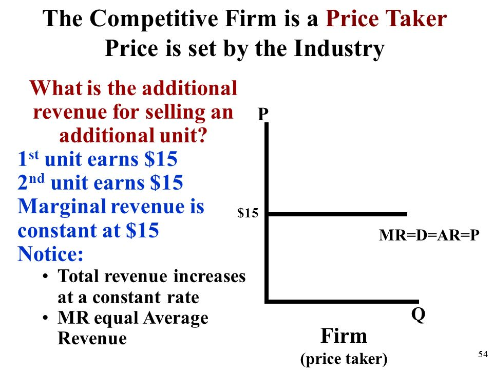P Q Demand P Q 5000 D S Industry Firm (price taker) $15 The Competitive Firm is a Price Taker Price is set by the Industry 53