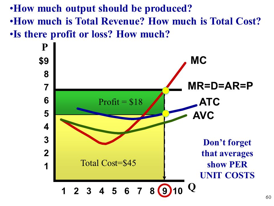 Lets put costs and revenue together on a graph to calculate profit. 59