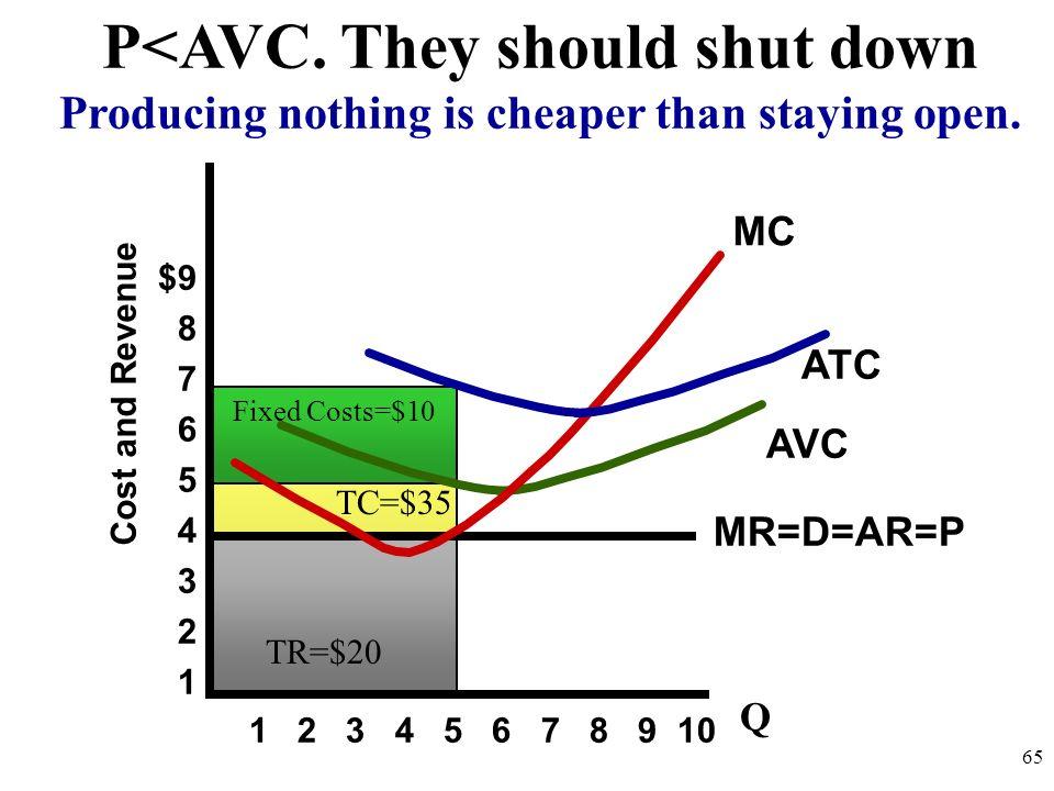 Cost and Revenue 1 2 3 4 5 6 7 8 9 10 MC AVC ATC SHUT DOWN! Produce Zero $9 8 7 6 5 4 3 2 1 Minimum AVC is shut down point 64 Q