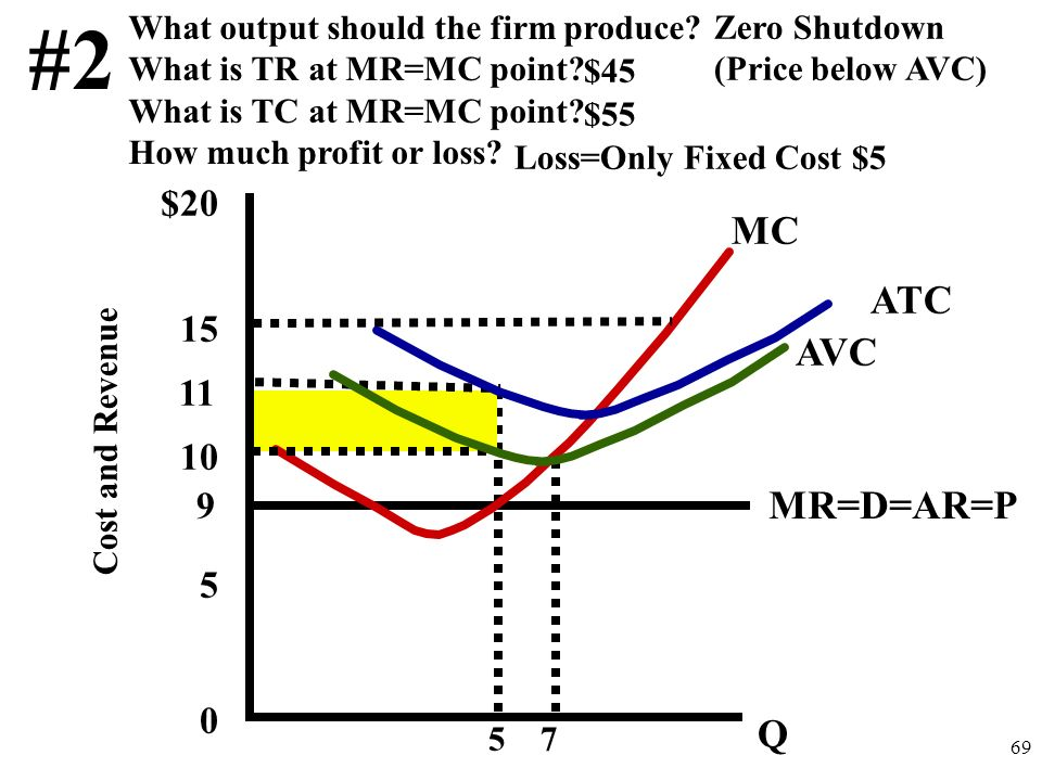 $20 15 10 5 0 Cost and Revenue MC AVC ATC 14 Should the firm produce? What output should the firm produce? What is TR at that output? What is TC? How