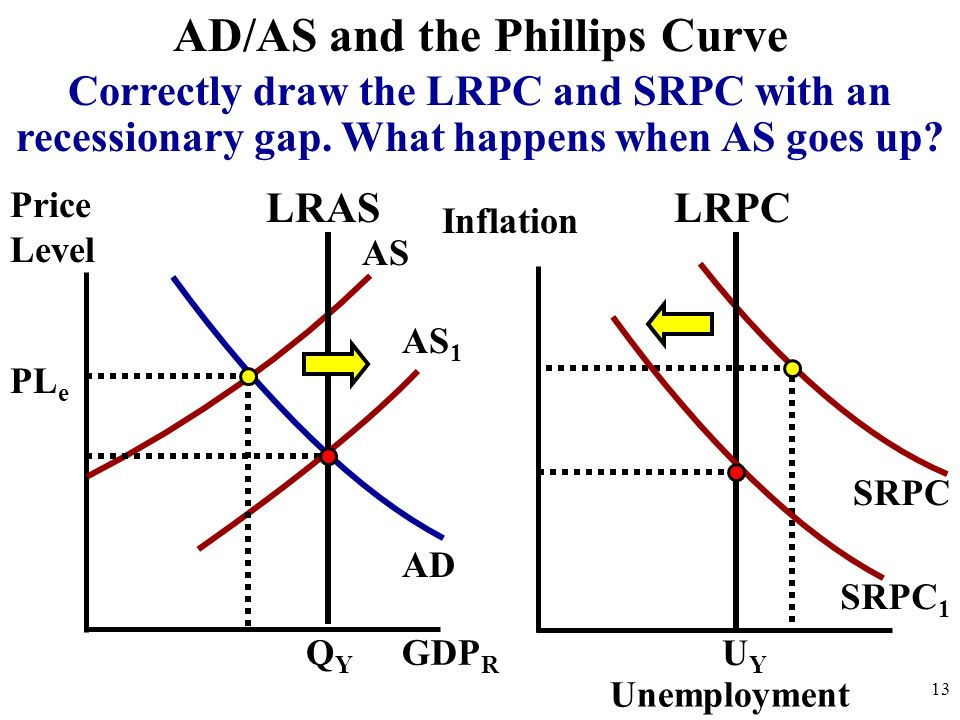 Price Level 13 AD AS AD/AS and the Phillips Curve GDP R QYQY PL e LRAS Inflation SRPC Unemployment UYUY LRPC Correctly draw the LRPC and SRPC with an