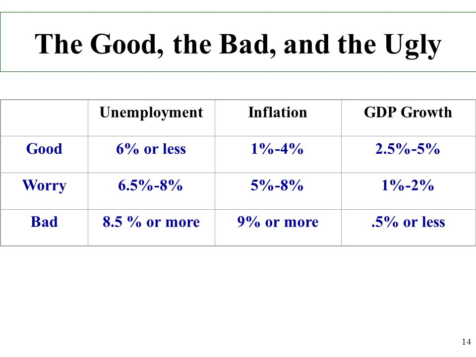 The Good, the Bad, and the Ugly UnemploymentInflationGDP Growth Good6% or less1%-4%2.5%-5% Worry6.5%-8%5%-8%1%-2% Bad8.5 % or more9% or more.5% or les