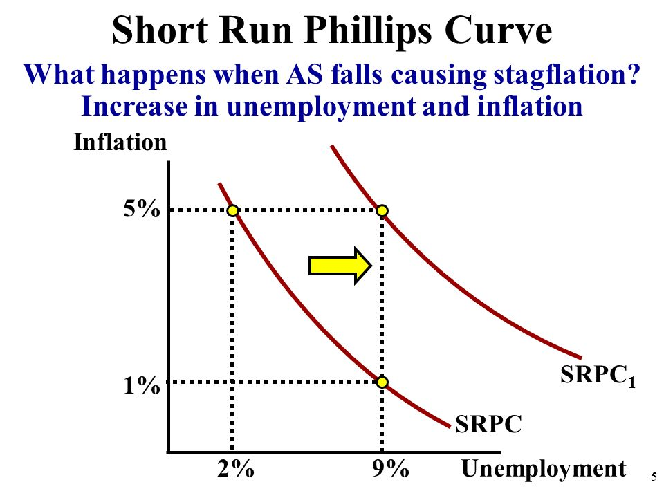 Inflation 5 SRPC Short Run Phillips Curve Unemployment 2%9% 1% 5% What happens when AS falls causing stagflation? Increase in unemployment and inflati
