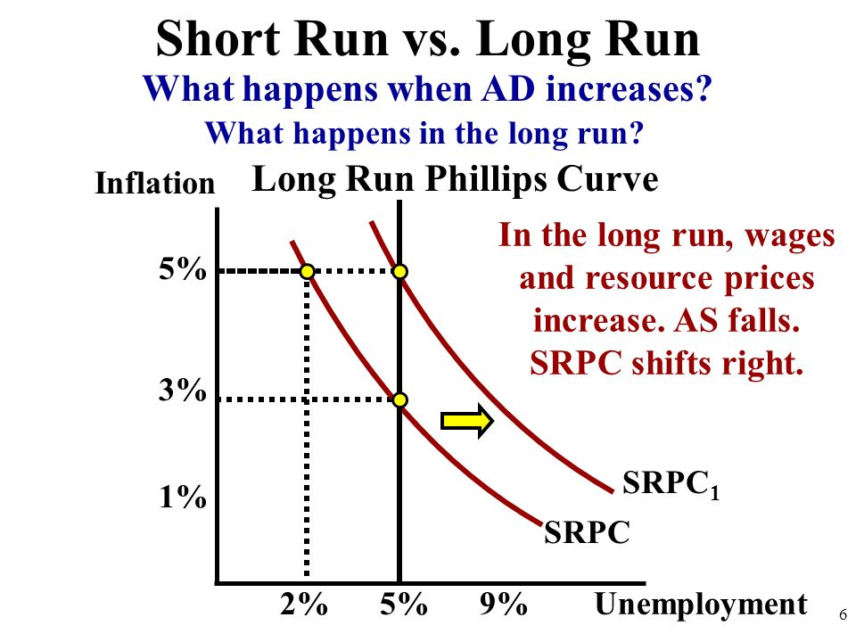 Inflation 6 SRPC Short Run vs. Long Run Unemployment 2%9% 1% 5% What happens when AD increases? SRPC 1 3% 5% Long Run Phillips Curve In the long run,