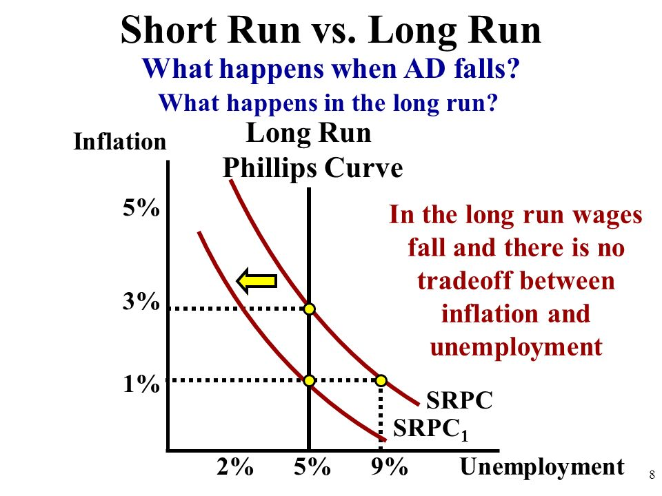 Inflation 8 SRPC Short Run vs. Long Run Unemployment 2%9% 1% 5% What happens when AD falls? SRPC 1 3% 5% Long Run Phillips Curve In the long run wages
