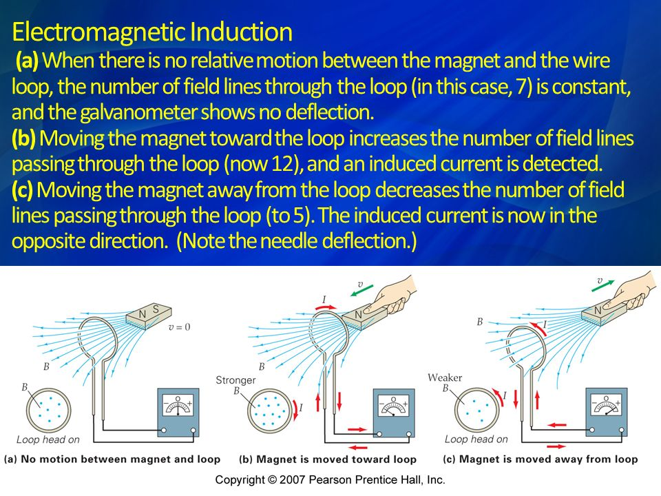 According to the right-hand rule, the magnetic force F mag on the moving wire points to the left.