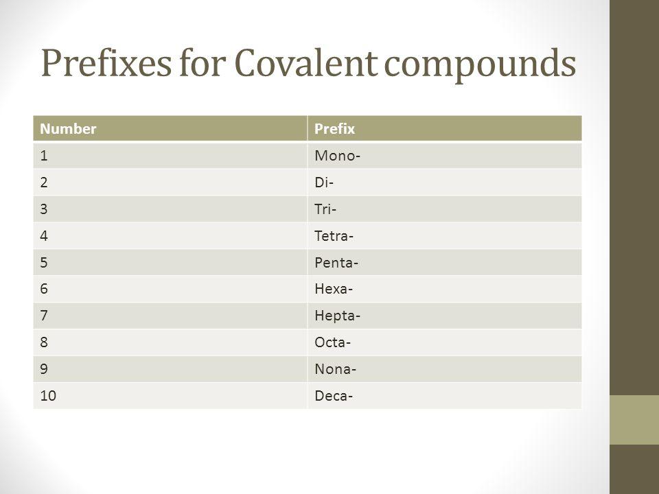 Prefixes for Covalent compounds NumberPrefix 1Mono- 2Di- 3Tri- 4Tetra- 5Penta- 6Hexa- 7Hepta- 8Octa- 9Nona- 10Deca-