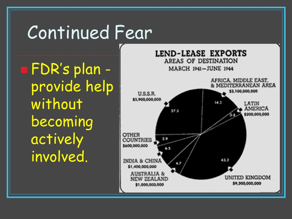Continued Fear FDRs plan - provide help without becoming actively involved.