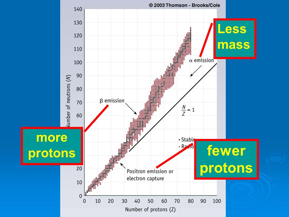 fewer protons more protons Less mass