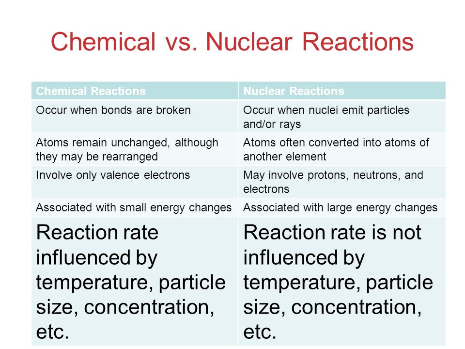 Chemical vs. Nuclear Reactions Chemical ReactionsNuclear Reactions Occur when bonds are brokenOccur when nuclei emit particles and/or rays Atoms remai