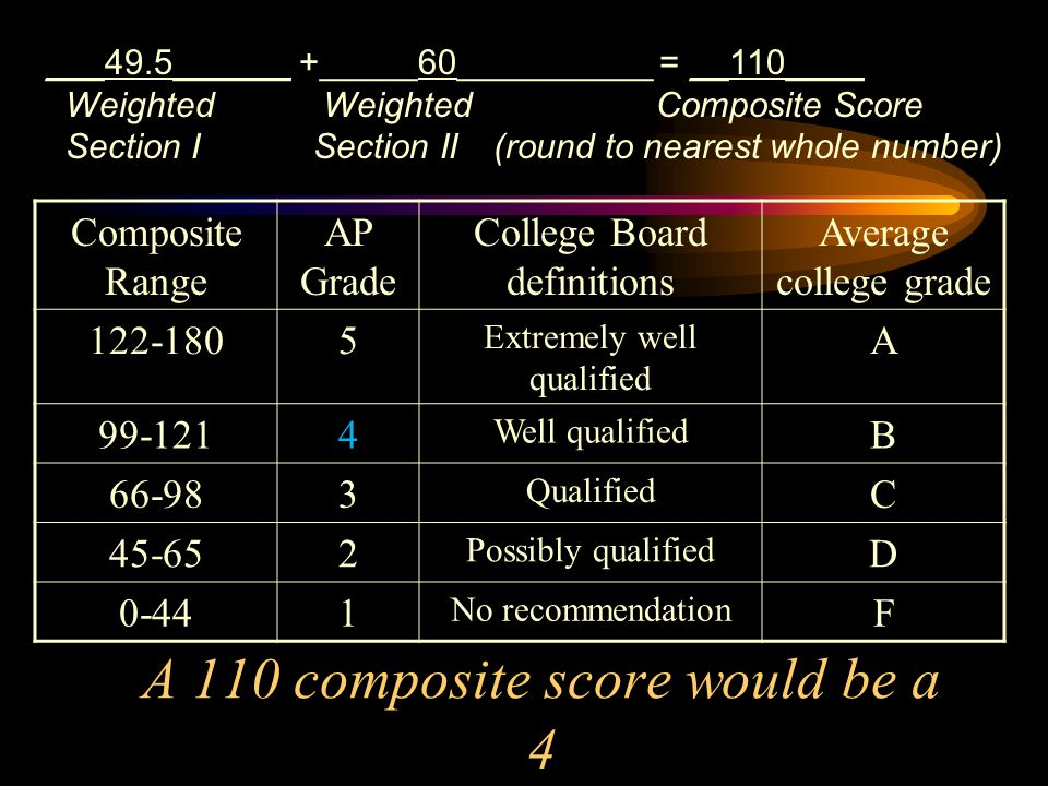Composite Range AP Grade College Board definitions Average college grade 122-1805 Extremely well qualified A 99-1214 Well qualified B 66-983 Qualified