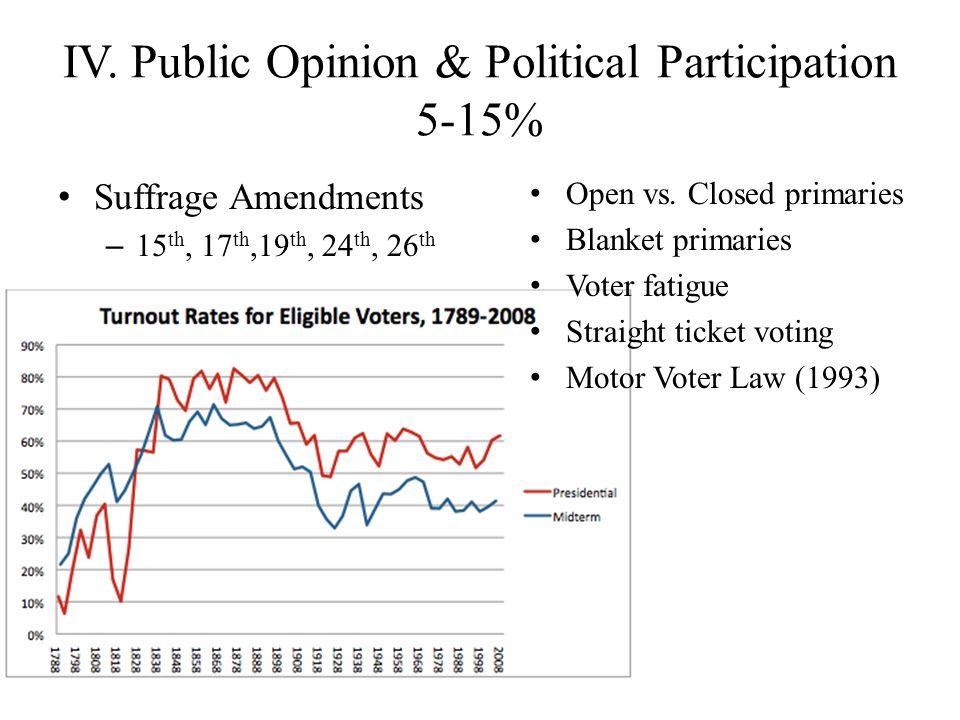 IV. Public Opinion & Political Participation 5-15% Suffrage Amendments – 15 th, 17 th,19 th, 24 th, 26 th Open vs. Closed primaries Blanket primaries