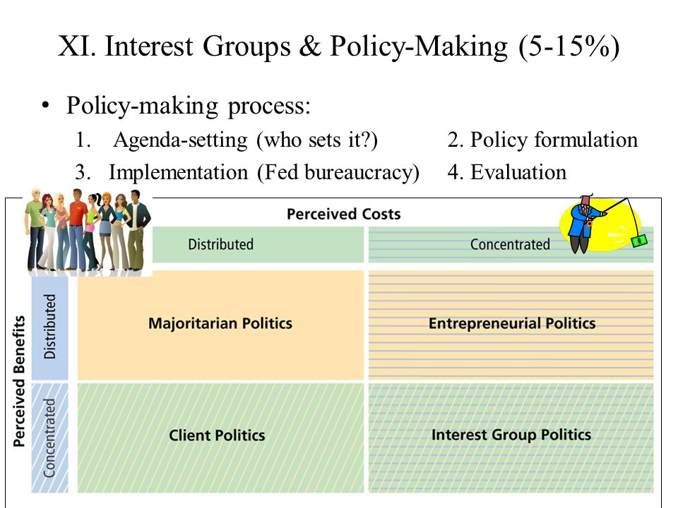 XI. Interest Groups & Policy-Making (5-15%) Policy-making process: 1.Agenda-setting (who sets it?)2. Policy formulation 3.Implementation (Fed bureaucr