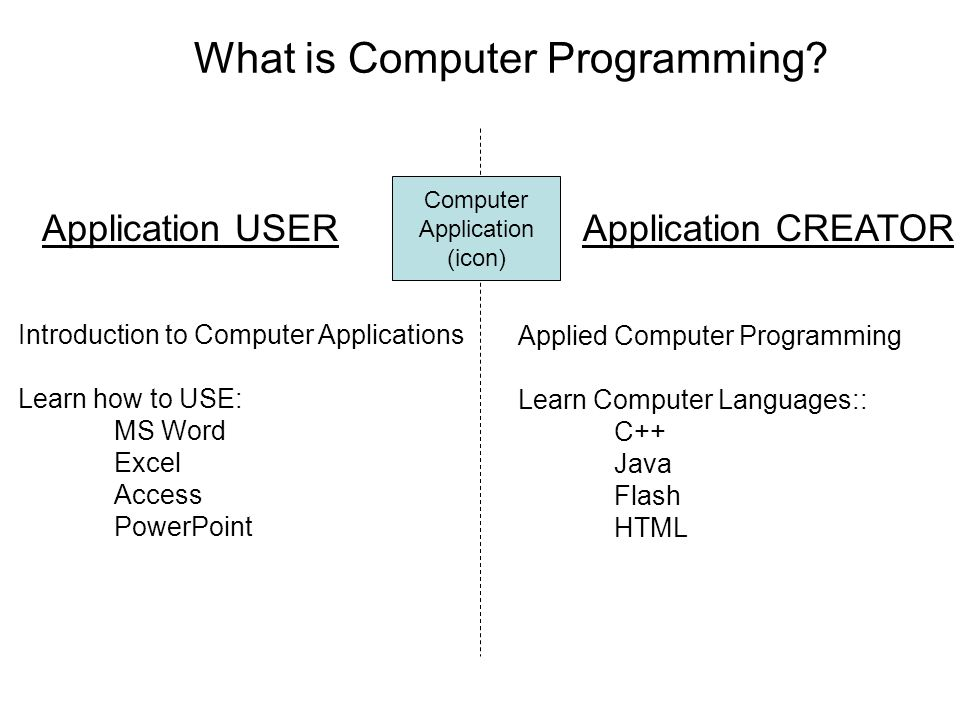 What is Computer Programming.