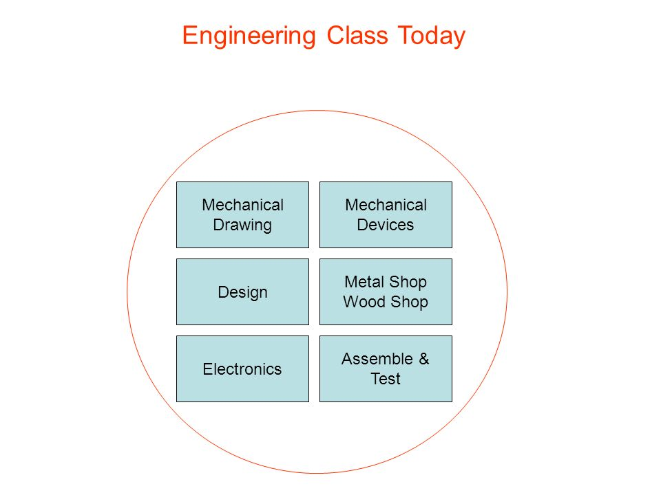 Mechanical Drawing Electronics Design Metal Shop Wood Shop Assemble & Test Mechanical Devices Engineering Class Today