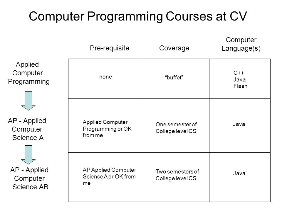 Computer Programming Courses at CV Applied Computer Programming AP - Applied Computer Science A AP - Applied Computer Science AB Pre-requisite none Applied Computer Programming or OK from me Coverage buffet One semester of College level CS AP Applied Computer Science A or OK from me Two semesters of College level CS Computer Language(s) C++ Java Flash Java