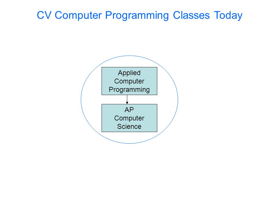 CV Computer Programming Classes Today Applied Computer Programming AP Computer Science