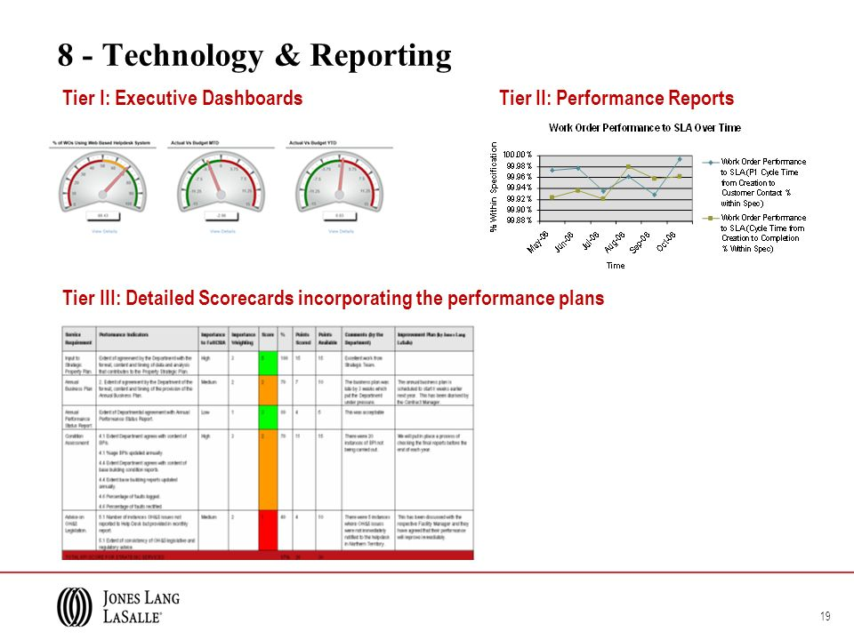 Tier I: Executive Dashboards Tier II: Performance Reports Tier III: Detailed Scorecards incorporating the performance plans 19 8 - Technology & Reporting