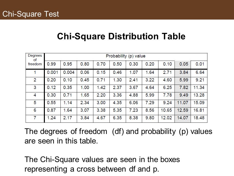 Chi-Square Test Lets say we have a calculated Chi-Square value X 2 Whats next? We need to decide an acceptable probability that the observed results,