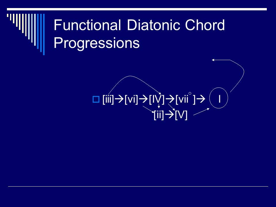 Functional Diatonic Chord Progressions [iii] [vi] [IV] [vii ] I [iii] [[[ii] [V]