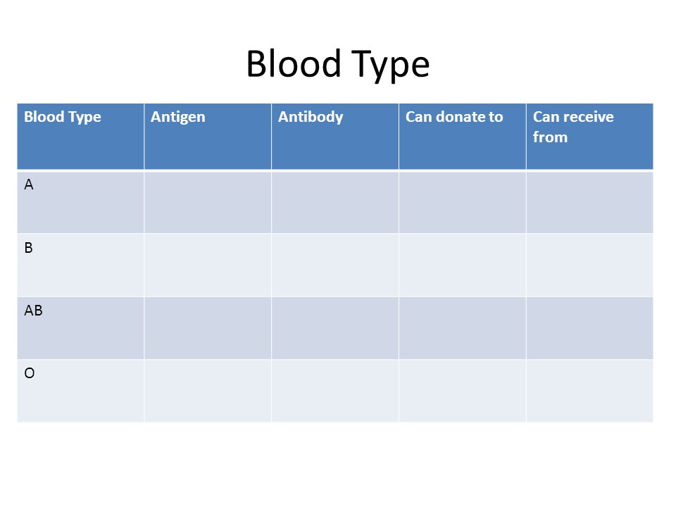 Blood Type AntigenAntibodyCan donate toCan receive from A B AB O
