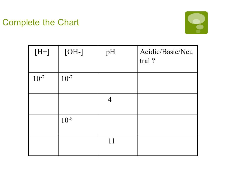 Complete the Chart [H+] [OH-] pHAcidic/Basic/Neu tral 10 -7 4 10 -8 11