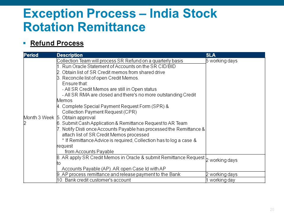 20 Exception Process – India Stock Rotation Remittance Refund Process PeriodDescriptionSLA Month 3 Week 2 Collection Team will process SR Refund on a