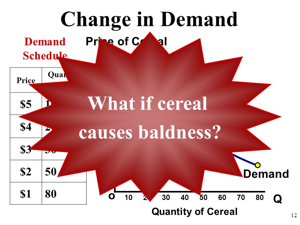 Change in Demand Q o $5 4 3 2 1 Price of Cereal Quantity of Cereal Demand Schedule 10 20 30 40 50 60 70 80 12 Price Quantity Demanded $510 $420 $330 $