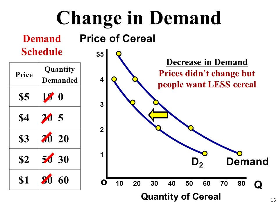 Change in Demand Q o $5 4 3 2 1 Price of Cereal Quantity of Cereal Demand Schedule 10 20 30 40 50 60 70 80 13 Price Quantity Demanded $5100 $4205 $330