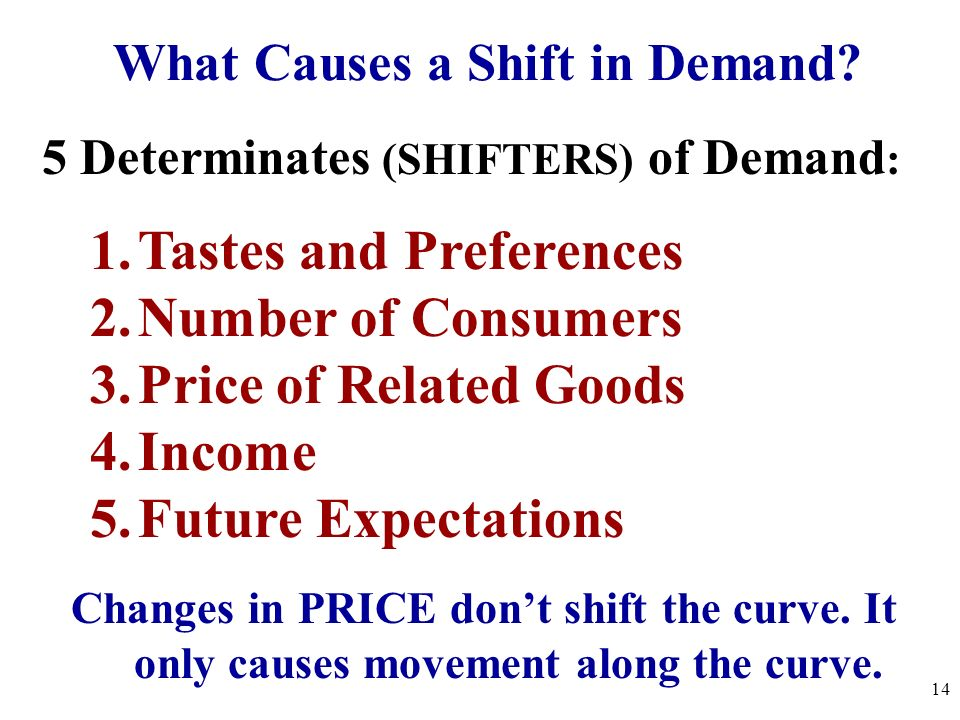 What Causes a Shift in Demand? 5 Determinates (SHIFTERS) of Demand : 1.Tastes and Preferences 2.Number of Consumers 3.Price of Related Goods 4.Income