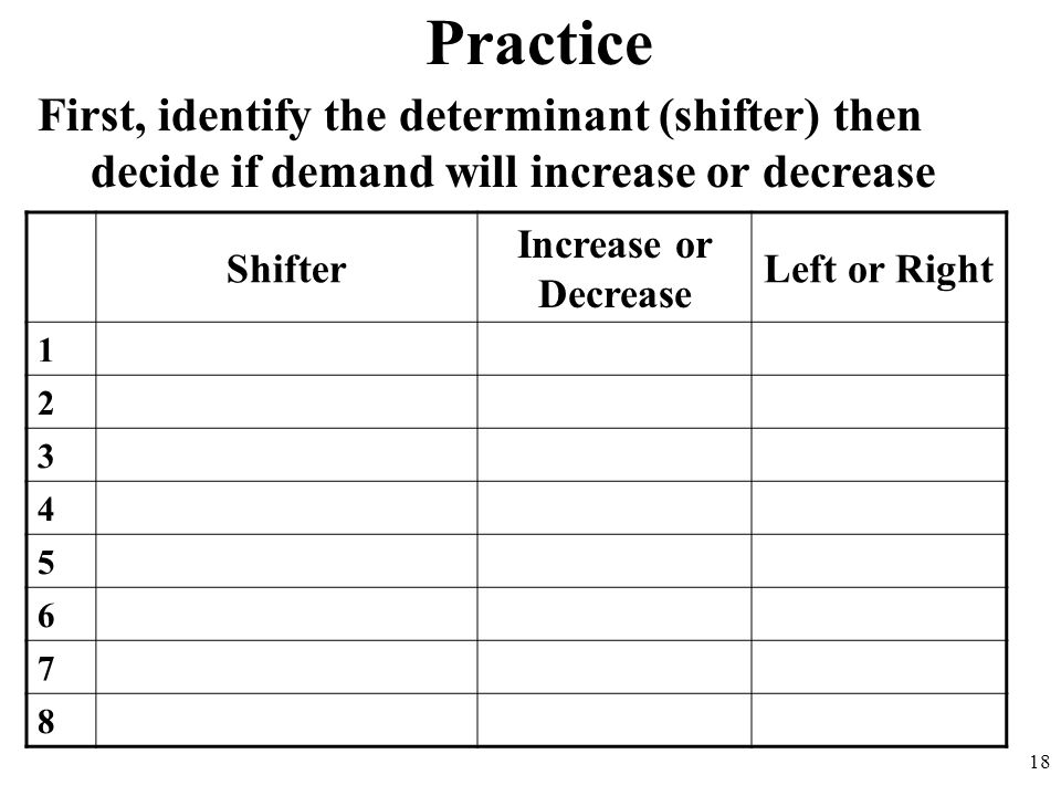 Practice First, identify the determinant (shifter) then decide if demand will increase or decrease 18 Shifter Increase or Decrease Left or Right 1 2 3