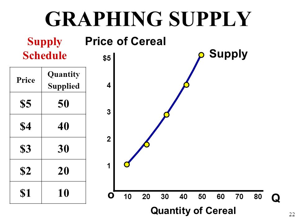 GRAPHING SUPPLY Q o $5 4 3 2 1 Price of Cereal Quantity of Cereal Supply Schedule 10 20 30 40 50 60 70 80 22 Price Quantity Supplied $550 $440 $330 $2