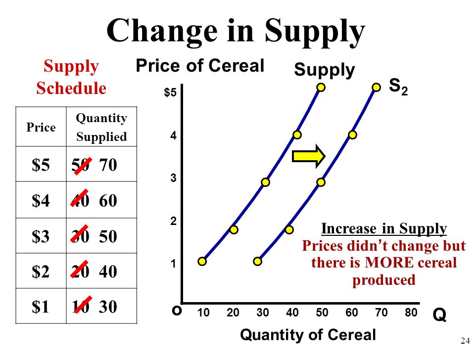 Change in Supply Q o $5 4 3 2 1 Price of Cereal Quantity of Cereal Supply Schedule 10 20 30 40 50 60 70 80 24 Supply S2S2 Price Quantity Supplied $550