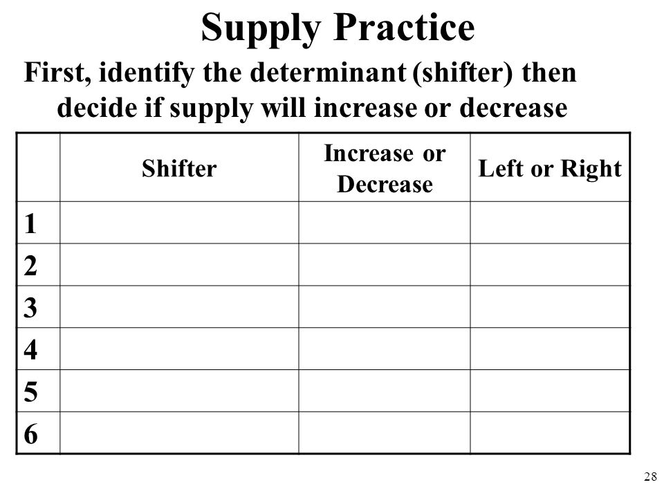 Supply Practice First, identify the determinant (shifter) then decide if supply will increase or decrease 28 Shifter Increase or Decrease Left or Righ