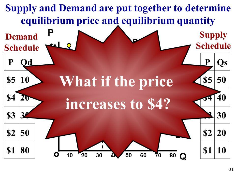 Q o $5 4 3 2 1 P Demand Schedule 10 20 30 40 50 60 70 80 31 PQd $510 $420 $330 $250 $180 Supply Schedule PQs $550 $440 $330 $220 $110 Supply and Deman