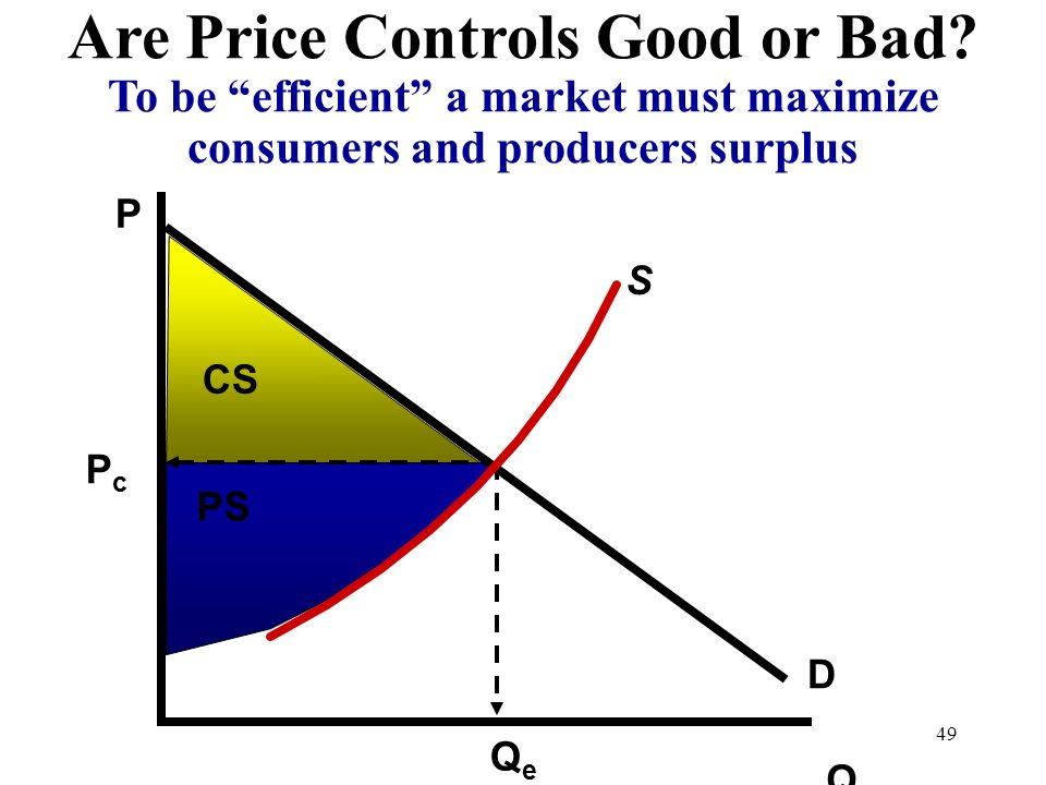 Are Price Controls Good or Bad? To be efficient a market must maximize consumers and producers surplus Q P D S PcPc QeQe CS PS 49