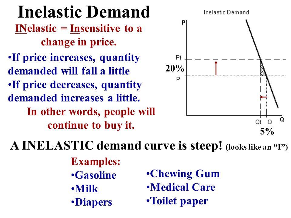 Inelastic Demand If price increases, quantity demanded will fall a little If price decreases, quantity demanded increases a little. In other words, pe