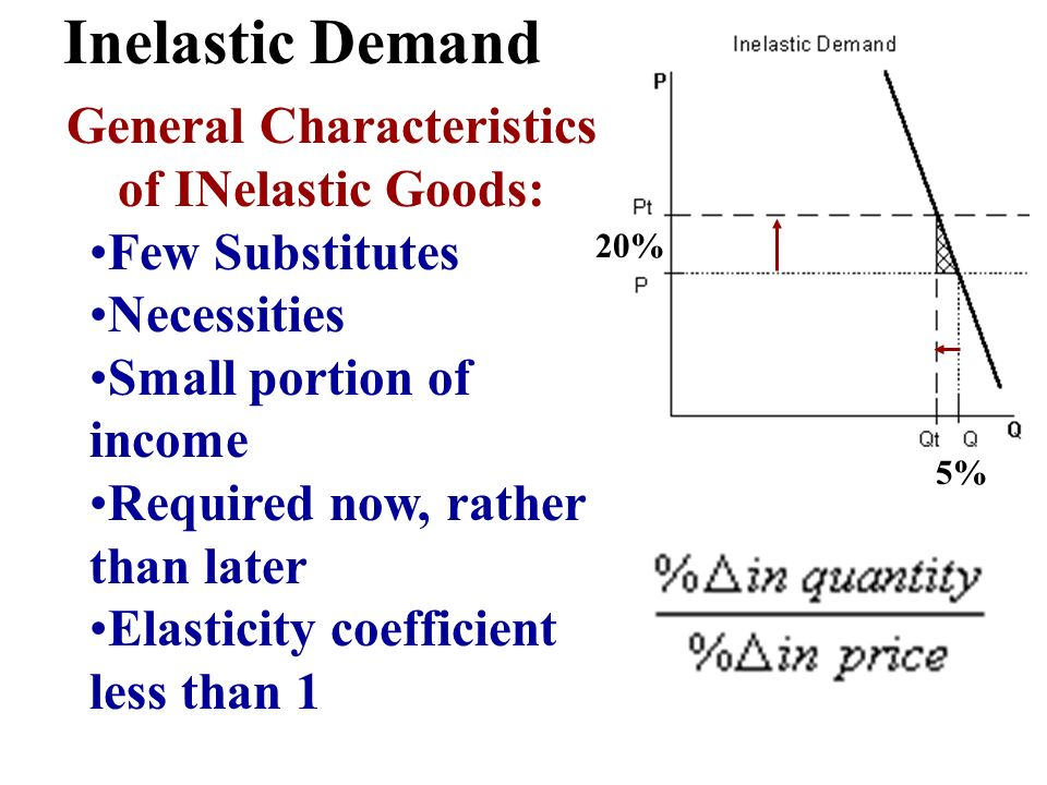 Inelastic Demand 20% 5% General Characteristics of INelastic Goods: Few Substitutes Necessities Small portion of income Required now, rather than late