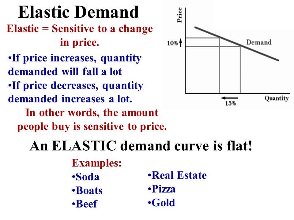 Elastic Demand If price increases, quantity demanded will fall a lot If price decreases, quantity demanded increases a lot. In other words, the amount