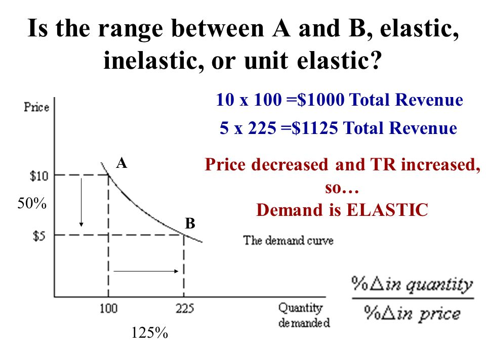 Is the range between A and B, elastic, inelastic, or unit elastic? A B 10 x 100 =$1000 Total Revenue 5 x 225 =$1125 Total Revenue Price decreased and